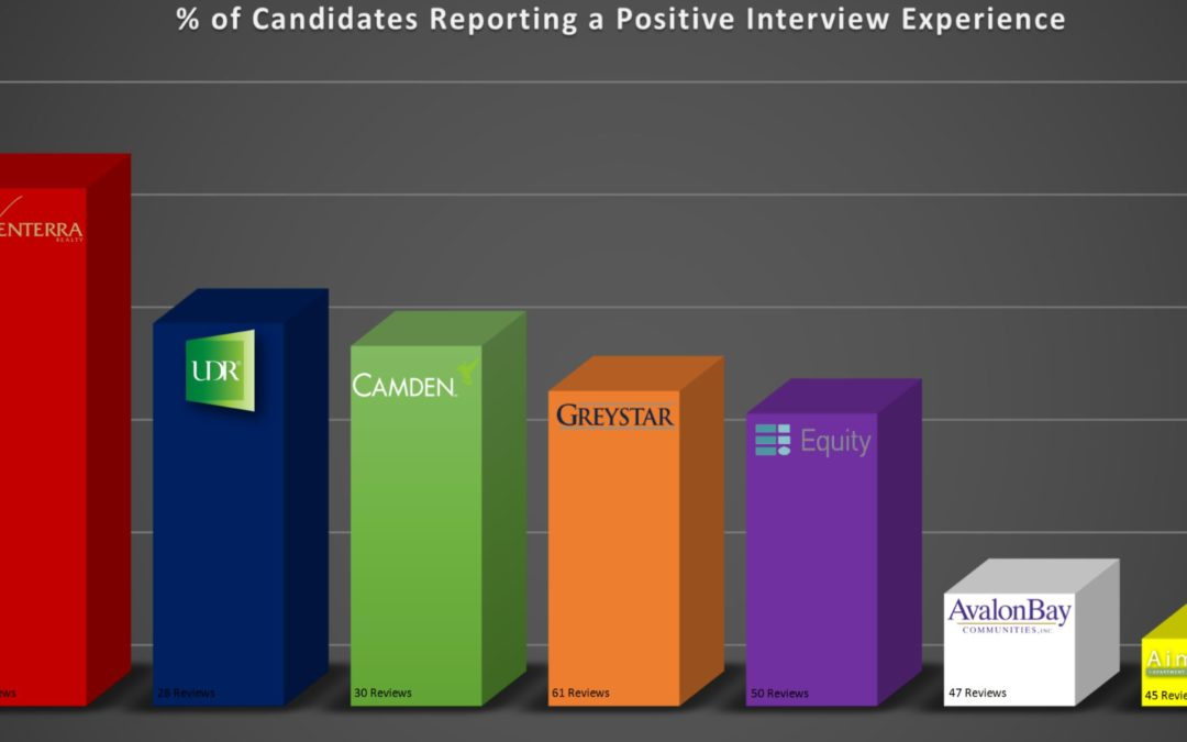 Expect a Great Candidate Experience